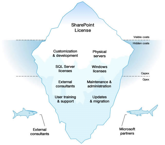 centralpoint vs. sharpoint diagram